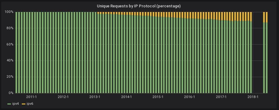 unique by IP protocol