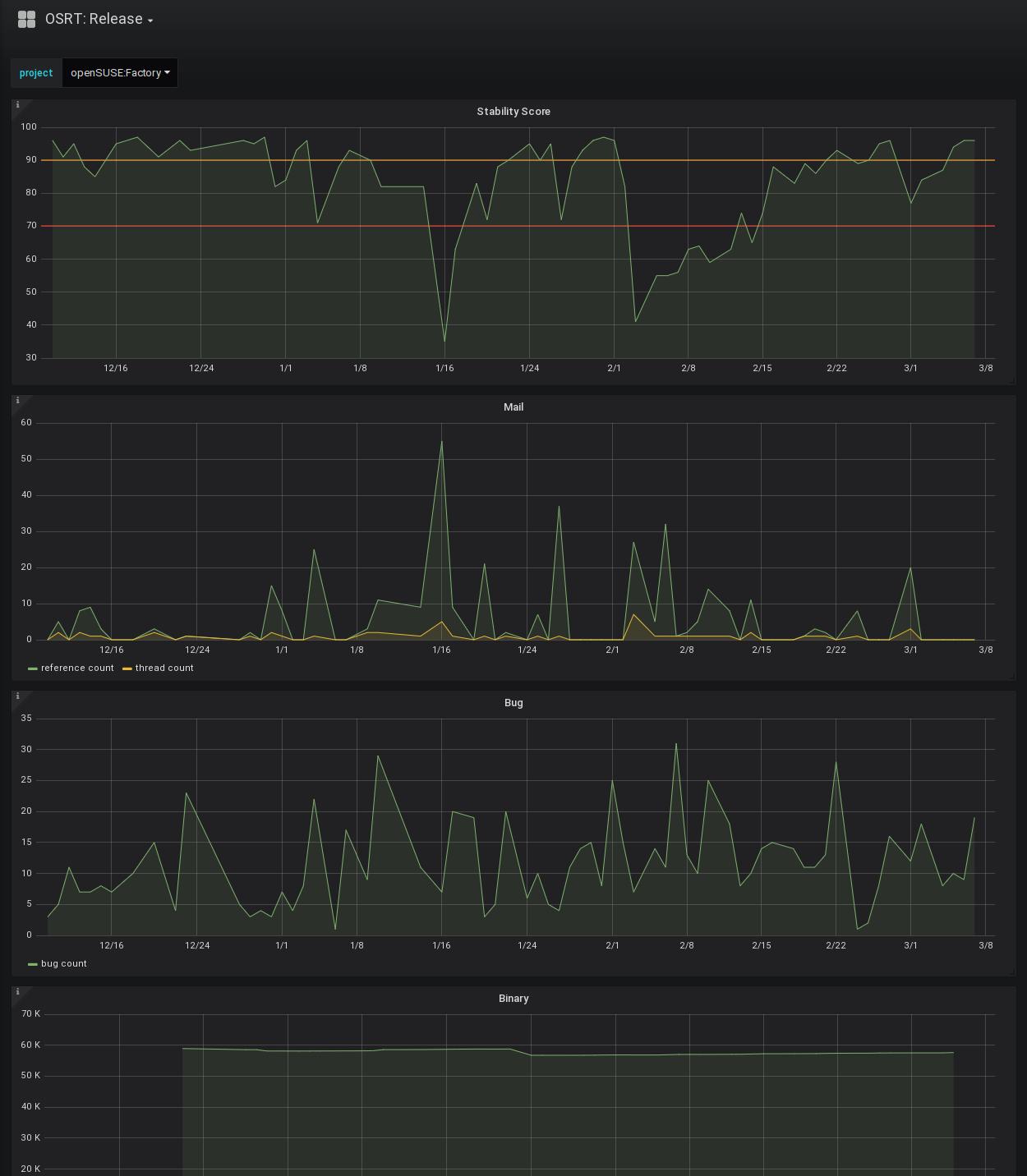 release metrics